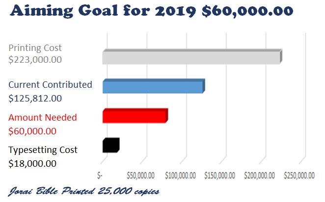Aiming Goal for 2018